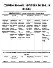 New England Middle And Southern Colonies Comparison Chart Colonies Comparison Chart 13 Colonies Regions Compare