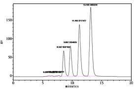 Hplc Chart Welcome To Spinco Analytica Leading Distributor Of