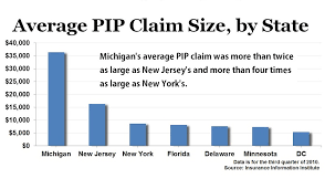 average pip claim size by state