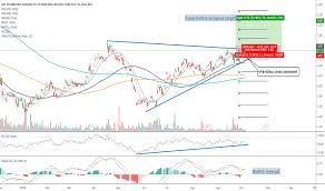 Asx Stock Price And Chart Nyse Asx Tradingview