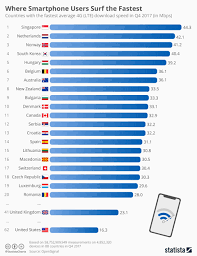 Wireless Network Speeds Chart Chart Where Smartphone Users Surf The Fastest Statista