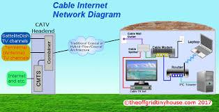wired internet diagram wiring diagram libraries wired internet diagram