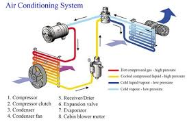 what is the difference between a car radiator and condenser quora one cools the engines anti ze to help keep the engine from running hot and the other cools and condenses the a c systems refrigerant