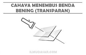 Hasil gambar untuk CAHAYA MENEMBUS BENDA BENING