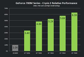 Graphics Card Comparison Chart Graphics Card Testing Tool Adak Alaska 99546 Nvidia