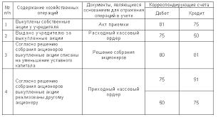 ЭУП Уставный капитал общества с ограниченной ответственностью разделен на доли определенные учредительными документами Размер доли участника общества