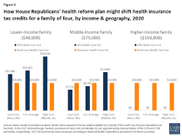 figure 3 how house republicans health reform plan might shift health insurance tax credits for a family of four by income geography 2020