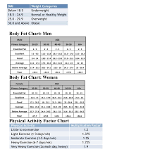 Body Fat Conversion Chart Solved Body Composition And Energy Balance Conversion Fac