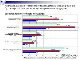 Презентация на тему Магистерская Диссертация Финансовое  4 Анализ финансовой устойчивости