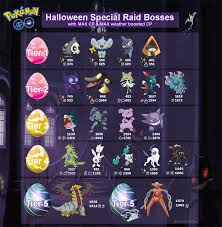 Infographic Raid Boss Chart Halloween Edition Thesilphroad