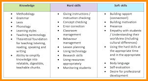 Resume Skill Samples Skill Examples For A Resume 100 Soft Skills In Resume For Teaching 76