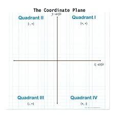 Coordinate Plane 20 X 20 Csdmultimediaservice Com