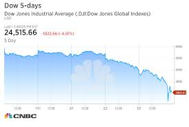 Dow Jones Stock Quote Enchanting Why The Stock Market Plunged Monday