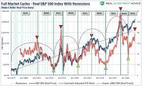 Buffett Indicator Chart Pure Rubbish What The Buffett Indicator Is Predicting