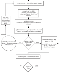 Hyper Chart Flow Chart For Demonstrating The Mode Of Operation Of The