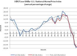 Case Shiller Historical Chart S P Case Shiller U S National Home Price Index Download