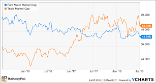 Tesla Size Chart Better Buy Ford Motor Co Vs Tesla The Motley Fool