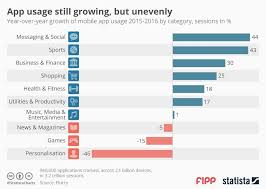 Chart Of The Week App Usage Still Growing But Unevenly