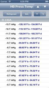 Hvac Buddy Pressure Temperature Apprecs Throughout 409a
