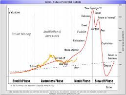 Gold Price History Chart Gold Price History Historical Gold Prices Sd Bullion