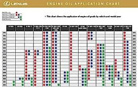 9 Understanding Motor Oil Viscosity Zero Weight Zero