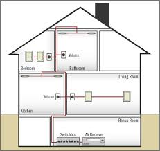 whole house wiring diagram whole wiring diagrams online whole house wiring diagram description have you ever wanted to listen to some music in the kitchen while you were making dinner but you just didn t have
