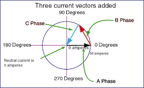 using vectors to approximate the neutral current in a three phase part 1 using vectors to approximate the neutral current in a three phase power system