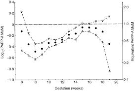 Mean Log 10 Pregnancy Associated Plasma Protein A Multiple