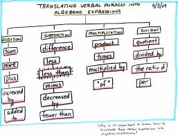 math algebra tree map translating verbal phrases into algebraic expressions