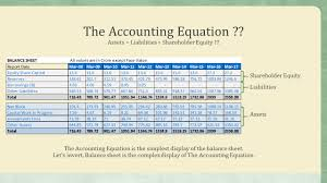 now let s look at the equity and liability section of the balance sheet bs reformulated as common size which means that all the heads are shown in