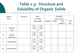 Solubility Of Organic Compounds In Water Chart Structure Intermolecular Forces And Solubility Ppt Video