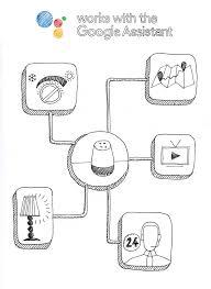 Google Spazi Tecnologici E Personalizzati E Progettazione Di