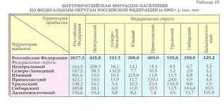 Курсовая работа Современные миграционные процессы в России  Рис 2