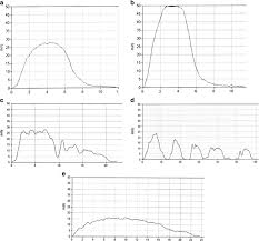 Uroflow Curve Patterns A Bell Shaped Normal B Tower