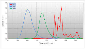 Plasma Vs Lcd Vs Led Comparison Chart Plasma Display Wikipedia