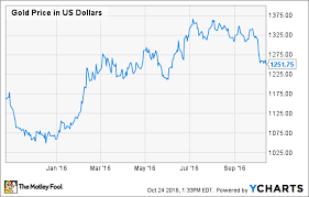 When Will Silver Wheaton Corp Split Its Stock The Motley
