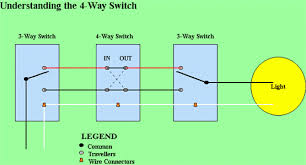 5 way light switch wiring diagram wiring diagram how to wire a 5 way light switch diagram jodebal