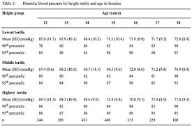 57 Comprehensive Pedaitric Blood Pressure Chart