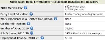 satellite tv installer salary bls 2010 dish network installers