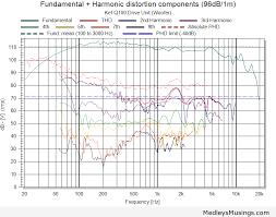 kef ls50 frequency response. kef q100 woofer fr hd 96db ls50 frequency response