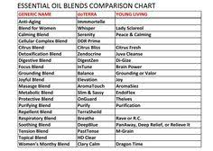 276 Best Essential Oils Images In 2019 Essential Oils