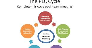 plc education brms plc blog plc cycle