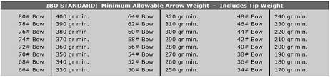 Arrow Selection Guidelines