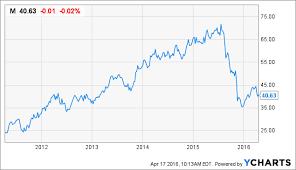 Only Bad News Investors Should Ignore Macys Macys Inc