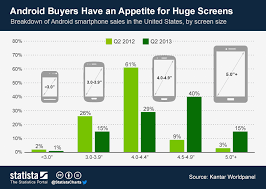 Chart Screen Chart Android Buyers Have An Appetite For Huge Screens