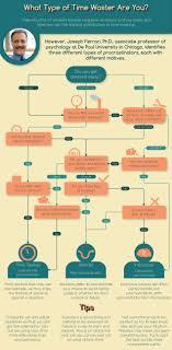 3 types of procrastinators and what motivates them infographic types of procrastinators