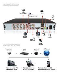 tvl camera ir outdoor security system ch h dvr