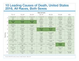 Military Suicide Rate Chart Suicide By Age Suicide Prevention Resource Center