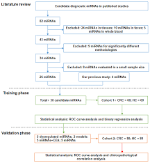 Cea Level Chart Oncotarget Systematic Literature Review And Clinical
