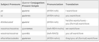 Querer Verb Chart
